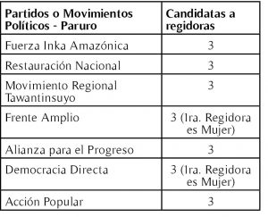 A nivel provincial hay 03 candidatas a Alcaldía en 55 listas, y postulan en los distritos de Accha y Omacha.